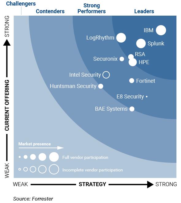 SIEM Managed Analytics - Combitech com